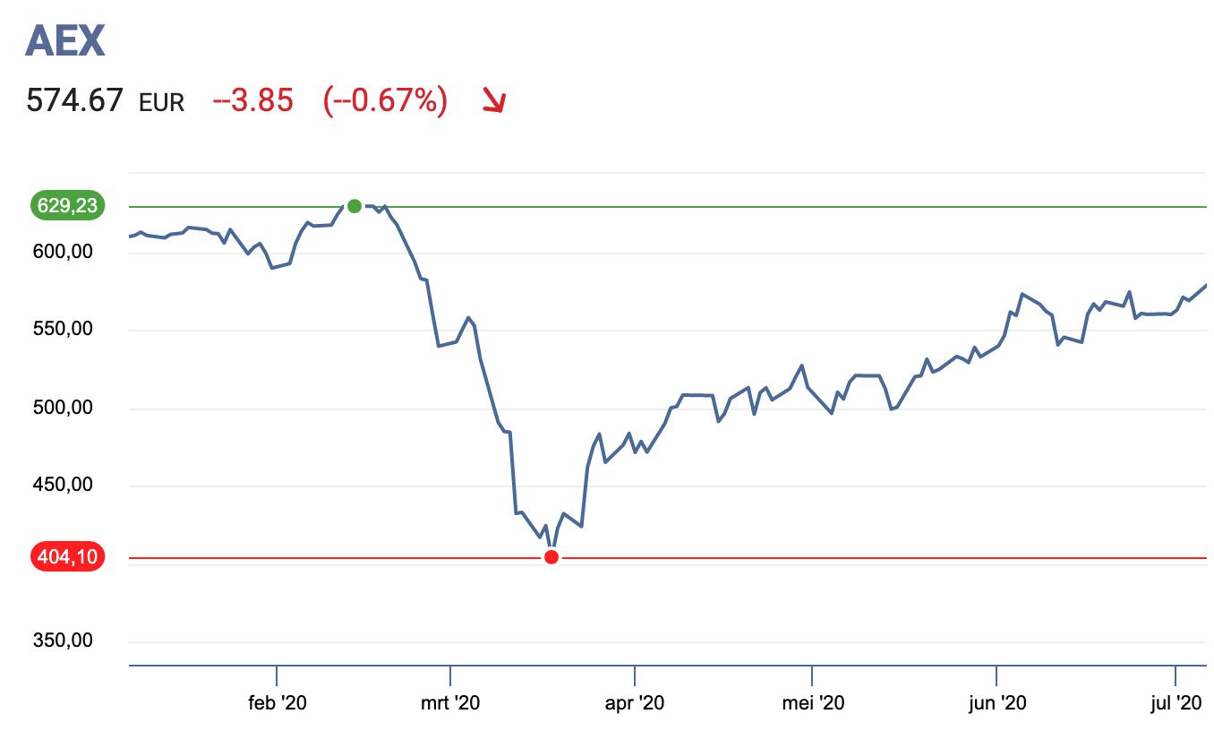 AEX beurs crash dieptepunt maart 2020